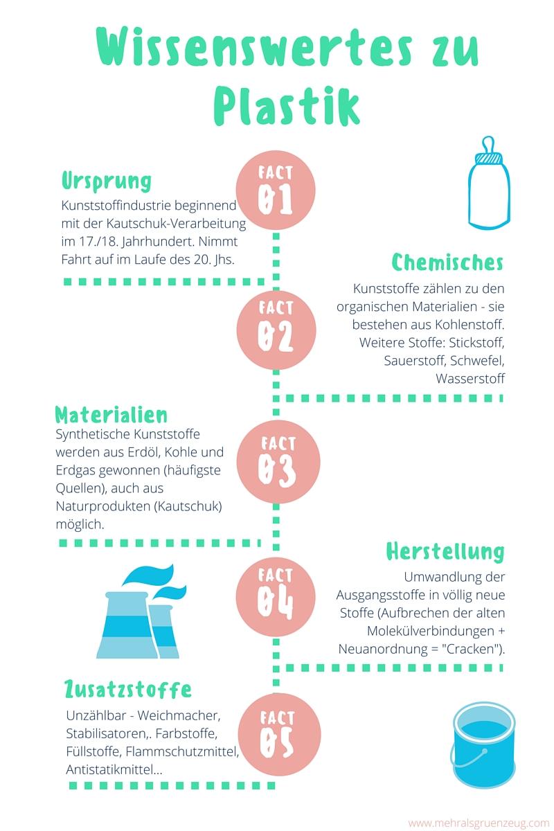 Gesundheitsgefahr Plastik